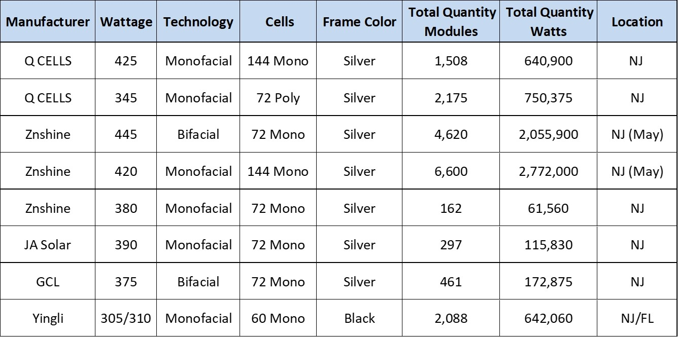 Current PV Module Inventory
